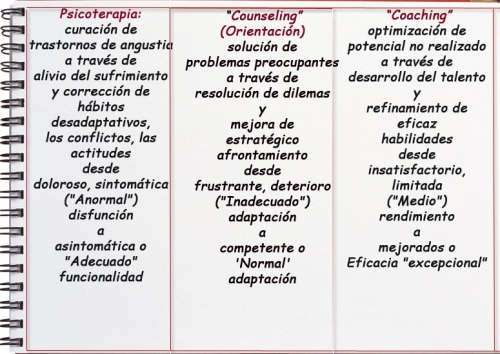 Diferencias entre psicoterapia, counseling y coaching